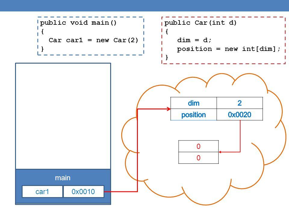 public void main() { Car car1 = new Car(2) } main car10x0010 public Car(int d) { dim = d; position = new int[dim]; } 0 0