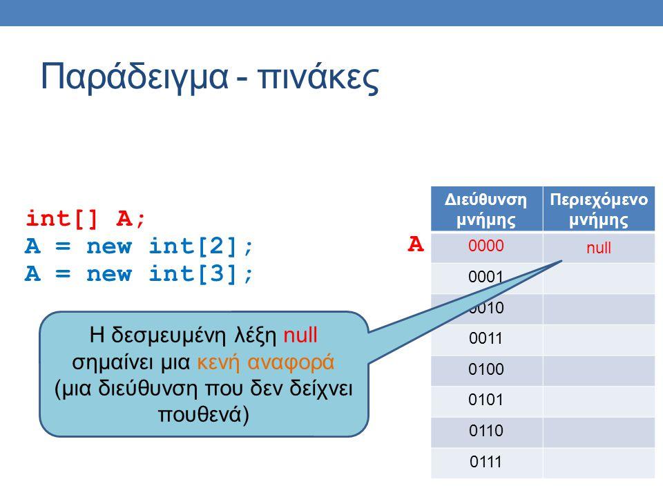 Παράδειγμα - πινάκες int[] A; A = new int[2]; A = new int[3]; Διεύθυνση μνήμης Περιεχόμενο μνήμης 0000 null 0001 0010 0011 0100 0101 0110 0111 A H δεσμευμένη λέξη null σημαίνει μια κενή αναφορά (μια διεύθυνση που δεν δείχνει πουθενά)
