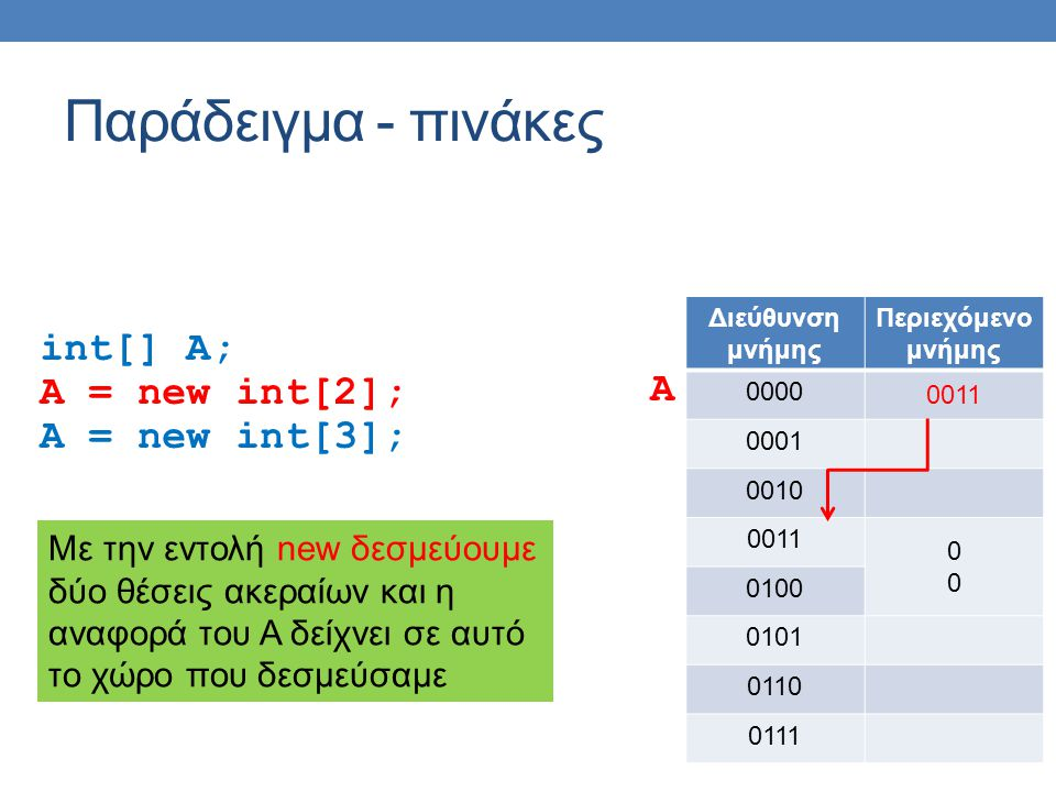 main Εξέλιξη του προγράμματος obj1 0x0010 obj2 0x0020 s0x0050 s changeObject other 0x0010 local null this 0x0020 obj2.changeObject(obj1); abc Intern string