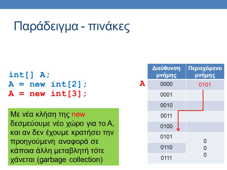 main Εξέλιξη του προγράμματος obj1 0x0010 obj2 0x0020 s0x0050 s changeObject other 0x0010 local 0x0055 this 0x0020 local = new String( local ); abc local