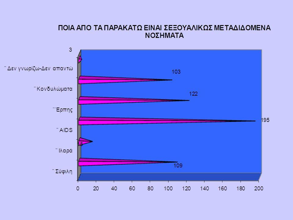 77,5% των ερωτηθέντων γνωρίζουν ότι υπάρχει έρπης γεννητικών οργάνων που μεταδίδεται σεξουαλικά 22,5% δηλώνουν άγνοια για αυτό