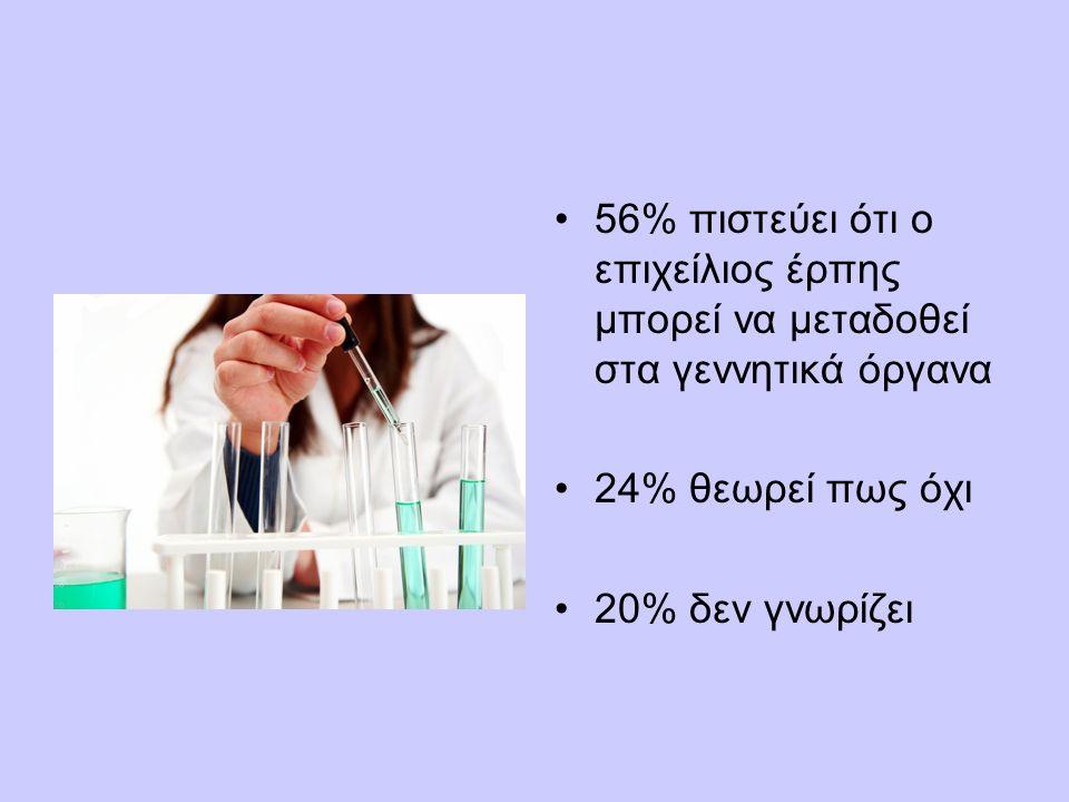56% πιστεύει ότι ο επιχείλιος έρπης μπορεί να μεταδοθεί στα γεννητικά όργανα 24% θεωρεί πως όχι 20% δεν γνωρίζει