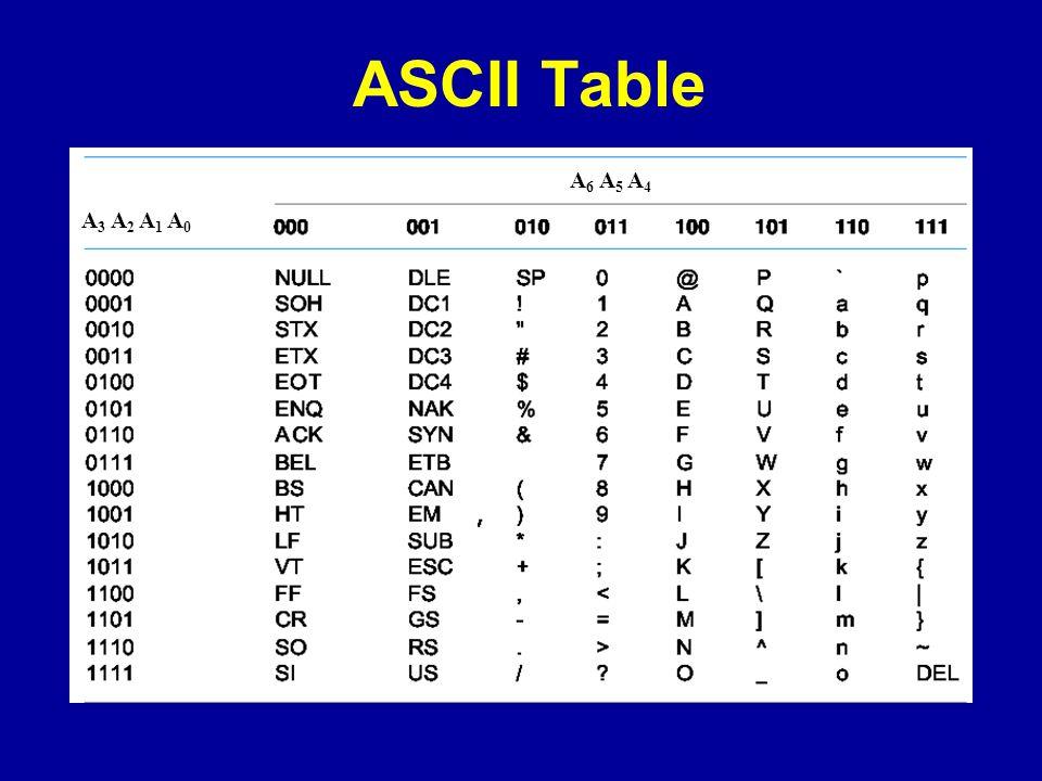 ASCII Table A 6 A 5 A 4 A 3 A 2 A 1 A 0