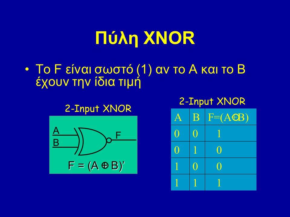 Πύλη XNOR Το F είναι σωστό (1) αν το Α και το Β έχουν την ίδια τιμή 2-Input XNOR A B F F = (A + B)' ABF=(A+B) 00 1 01 0 10 0 11 1 2-Input XNOR
