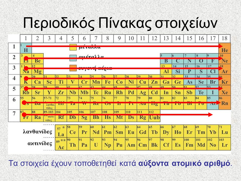 Περιοδικός Πίνακας στοιχείων Τα στοιχεία έχουν τοποθετηθεί κατά αύξοντα ατομικό αριθμό.