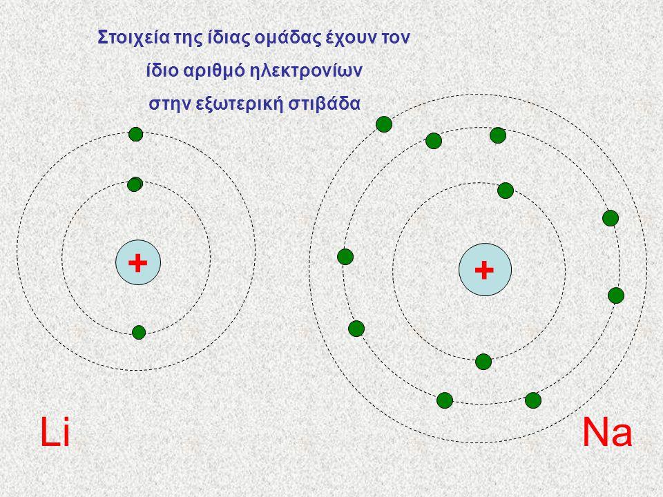 Στοιχεία της ίδιας ομάδας έχουν τον ίδιο αριθμό ηλεκτρονίων στην εξωτερική στιβάδα + + LiNa