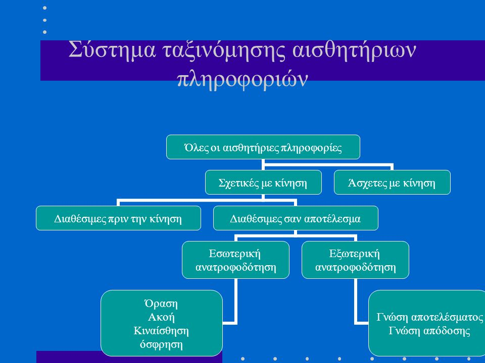 Σύστημα ταξινόμησης αισθητήριων πληροφοριών Όλες οι αισθητήριες πληροφορίες Σχετικές με κίνηση Διαθέσιμες πριν την κίνηση Διαθέσιμες σαν αποτέλεσμα Εσωτερική ανατροφοδότηση Όραση Ακοή Κιναίσθηση όσφρηση Εξωτερική ανατροφοδότηση Γνώση αποτελέσματος Γνώση απόδοσης Άσχετες με κίνηση