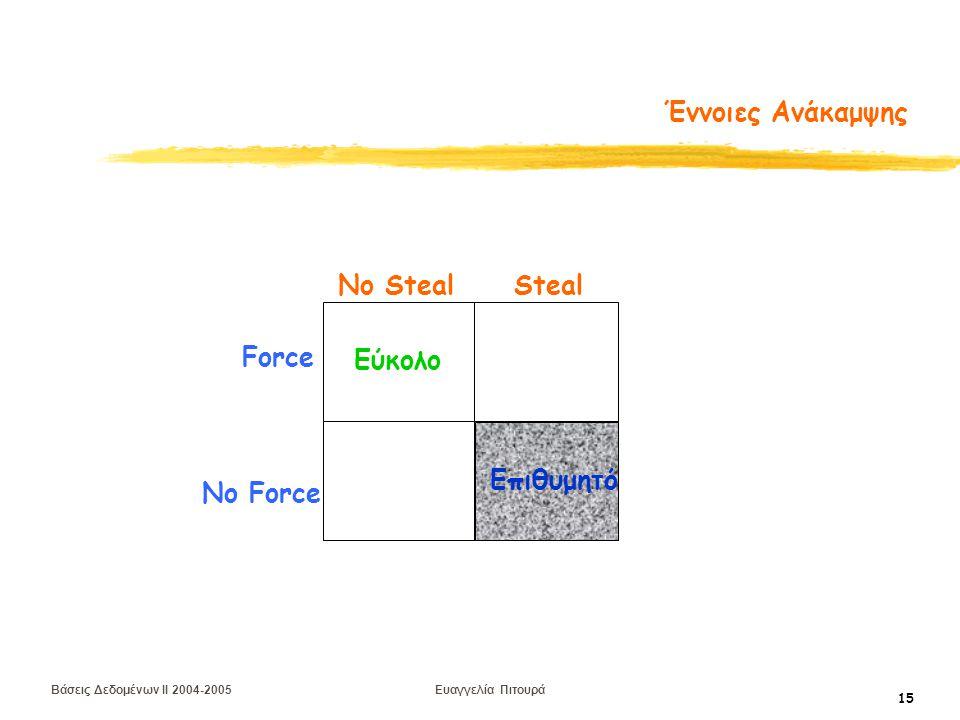 Βάσεις Δεδομένων II 2004-2005 Ευαγγελία Πιτουρά 15 Έννοιες Ανάκαμψης Force No Force No Steal Steal Εύκολο Επιθυμητό