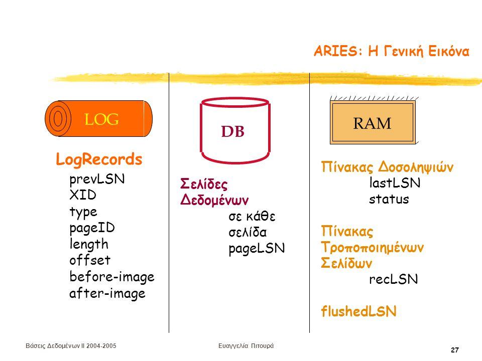 Βάσεις Δεδομένων II 2004-2005 Ευαγγελία Πιτουρά 27 ARIES: H Γενική Εικόνα DB Σελίδες Δεδομένων σε κάθε σελίδα pageLSN Πίνακας Δοσοληψιών lastLSN status Πίνακας Τροποποιημένων Σελίδων recLSN flushedLSN RAM prevLSN XID type length pageID offset before-image after-image LogRecords LOG
