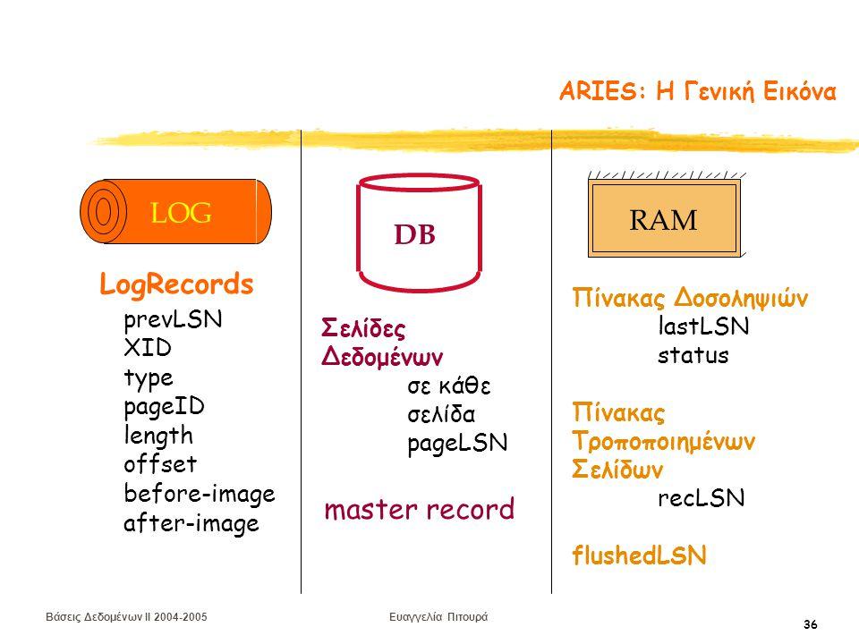 Βάσεις Δεδομένων II 2004-2005 Ευαγγελία Πιτουρά 36 ARIES: H Γενική Εικόνα DB Σελίδες Δεδομένων σε κάθε σελίδα pageLSN Πίνακας Δοσοληψιών lastLSN status Πίνακας Τροποποιημένων Σελίδων recLSN flushedLSN RAM prevLSN XID type length pageID offset before-image after-image LogRecords LOG master record