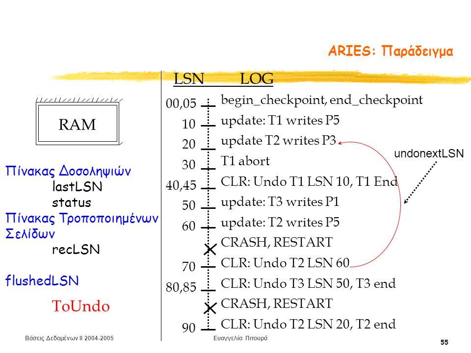 Βάσεις Δεδομένων II 2004-2005 Ευαγγελία Πιτουρά 55 ARIES: Παράδειγμα begin_checkpoint, end_checkpoint update: T1 writes P5 update T2 writes P3 T1 abort CLR: Undo T1 LSN 10, T1 End update: T3 writes P1 update: T2 writes P5 CRASH, RESTART CLR: Undo T2 LSN 60 CLR: Undo T3 LSN 50, T3 end CRASH, RESTART CLR: Undo T2 LSN 20, T2 end LSN LOG 00,05 10 20 30 40,45 50 60 70 80,85 90 Πίνακας Δοσοληψιών lastLSN status Πίνακας Τροποποιημένων Σελίδων recLSN flushedLSN ToUndo undonextLSN RAM