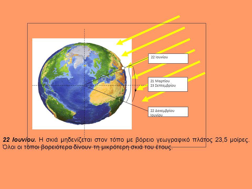 22 Ιουνίου 22 Δεκεμβρίου Ιουνίου 21 Μαρτίου 23 Σεπτεμβρίου 21 Μαρτίου-23 Σεπτεμβρίου. Στον ισημερινό η σκιά μηδενίζεται το μεσημέρι