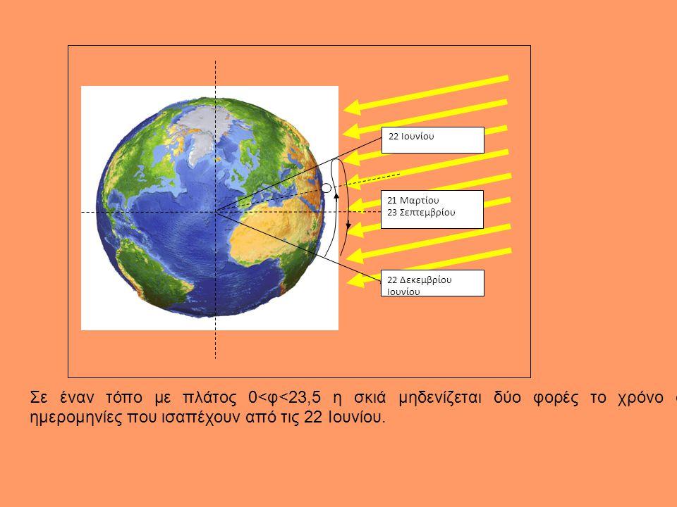 22 Ιουνίου 22 Δεκεμβρίου Ιουνίου 21 Μαρτίου 23 Σεπτεμβρίου 22 Ιουνίου. Η σκιά μηδενίζεται στον τόπο με βόρειο γεωγραφικό πλάτος 23,5 μοίρες. Όλοι οι τ