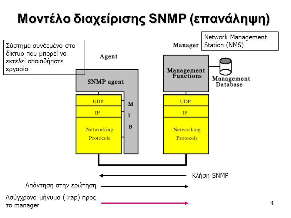 4 Μοντέλο διαχείρισης SNMP (επανάληψη) Κλήση SNMP Απάντηση στην ερώτηση Ασύγχρονο μήνυμα (Trap) προς το manager Σύστημα συνδεμένο στο δίκτυο που μπορεί να εκτελεί οποιαδήποτε εργασία Network Management Station (NMS)