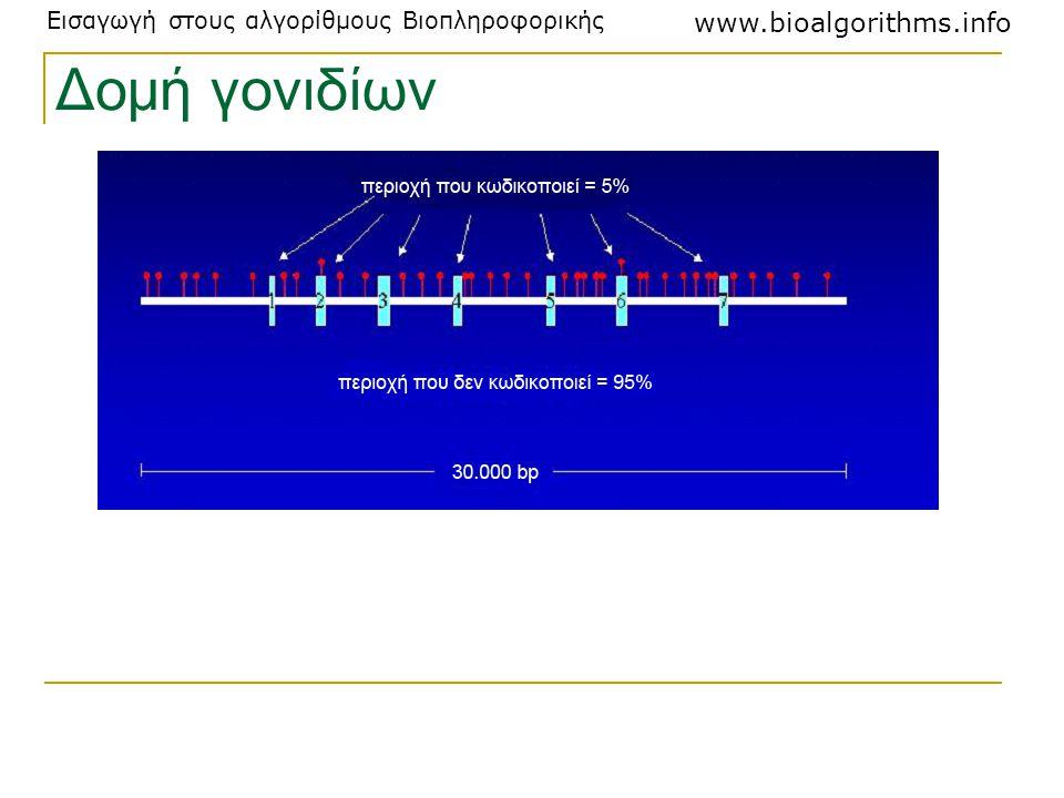 Εισαγωγή στους αλγορίθμους Βιοπληροφορικής www.bioalgorithms.info Δομή γονιδίων
