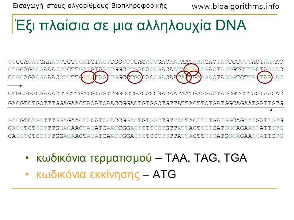 Εισαγωγή στους αλγορίθμους Βιοπληροφορικής www.bioalgorithms.info Έξι πλαίσια σε μια αλληλουχία DNA κωδικόνια τερματισμού – TAA, TAG, TGA κωδικόνια εκ
