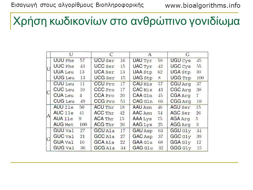 Εισαγωγή στους αλγορίθμους Βιοπληροφορικής www.bioalgorithms.info Χρήση κωδικονίων στο ανθρώπινο γονιδίωμα