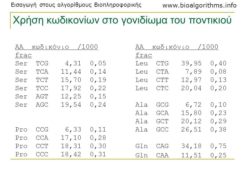Εισαγωγή στους αλγορίθμους Βιοπληροφορικής www.bioalgorithms.info AA κωδικόνιο /1000 frac Ser TCG 4,31 0,05 Ser TCA 11,44 0,14 Ser TCT 15,70 0,19 Ser