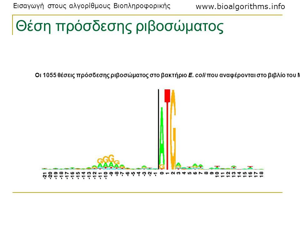 Εισαγωγή στους αλγορίθμους Βιοπληροφορικής www.bioalgorithms.info Θέση πρόσδεσης ριβοσώματος Οι 1055 θέσεις πρόσδεσης ριβοσώματος στο βακτήριο E. coli
