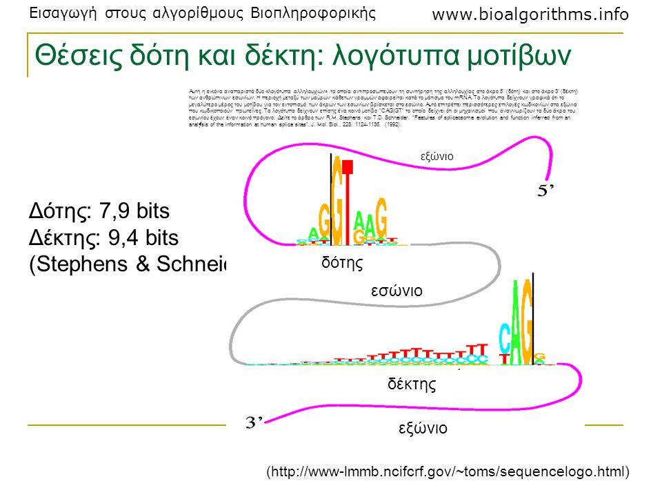 Εισαγωγή στους αλγορίθμους Βιοπληροφορικής www.bioalgorithms.info (http://www-lmmb.ncifcrf.gov/~toms/sequencelogo.html) Δότης: 7,9 bits Δέκτης: 9,4 bi