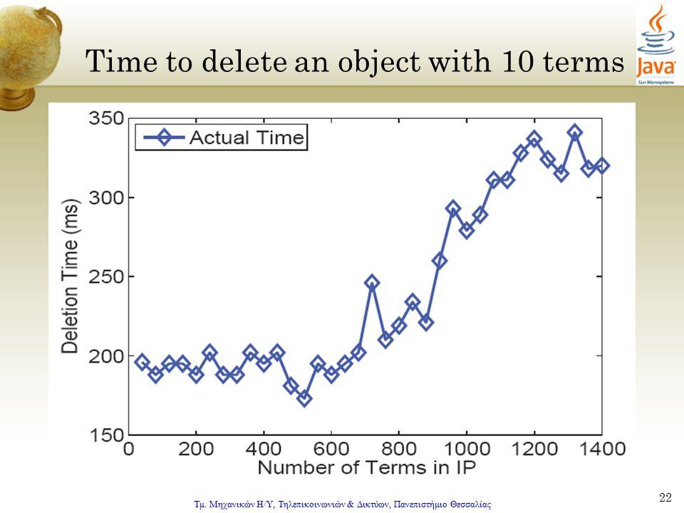 Τμ. Μηχανικών Η/Υ, Τηλεπικοινωνιών & Δικτύων, Πανεπιστήμιο Θεσσαλίας 22 Time to delete an object with 10 terms