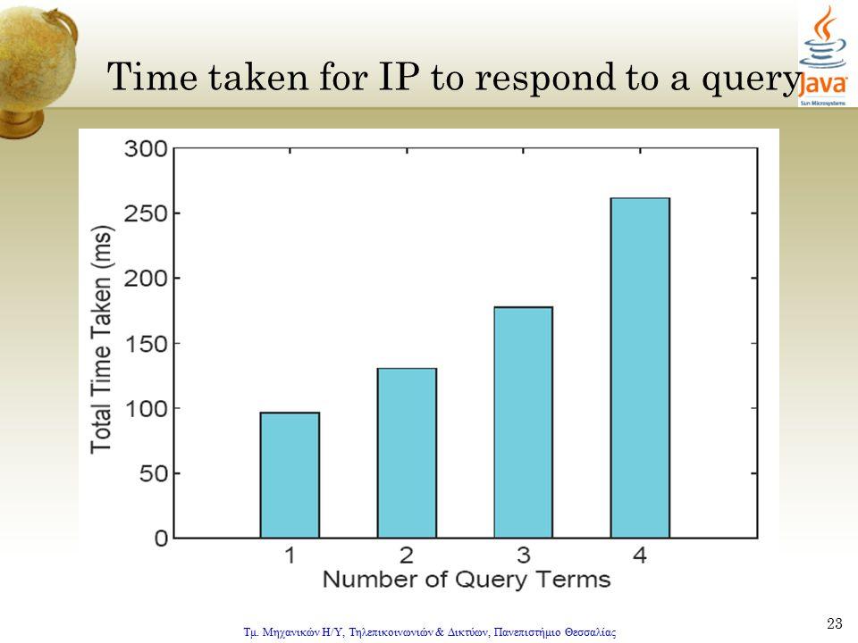 Τμ. Μηχανικών Η/Υ, Τηλεπικοινωνιών & Δικτύων, Πανεπιστήμιο Θεσσαλίας 23 Time taken for IP to respond to a query
