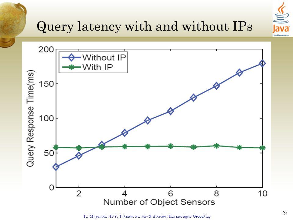 Τμ. Μηχανικών Η/Υ, Τηλεπικοινωνιών & Δικτύων, Πανεπιστήμιο Θεσσαλίας 24 Query latency with and without IPs
