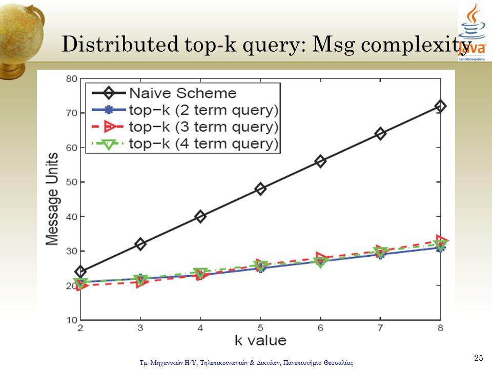 Τμ. Μηχανικών Η/Υ, Τηλεπικοινωνιών & Δικτύων, Πανεπιστήμιο Θεσσαλίας 25 Distributed top-k query: Msg complexity