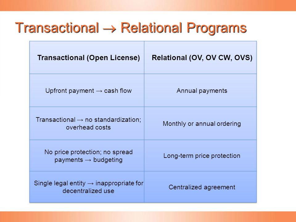 Transactional  Relational Programs