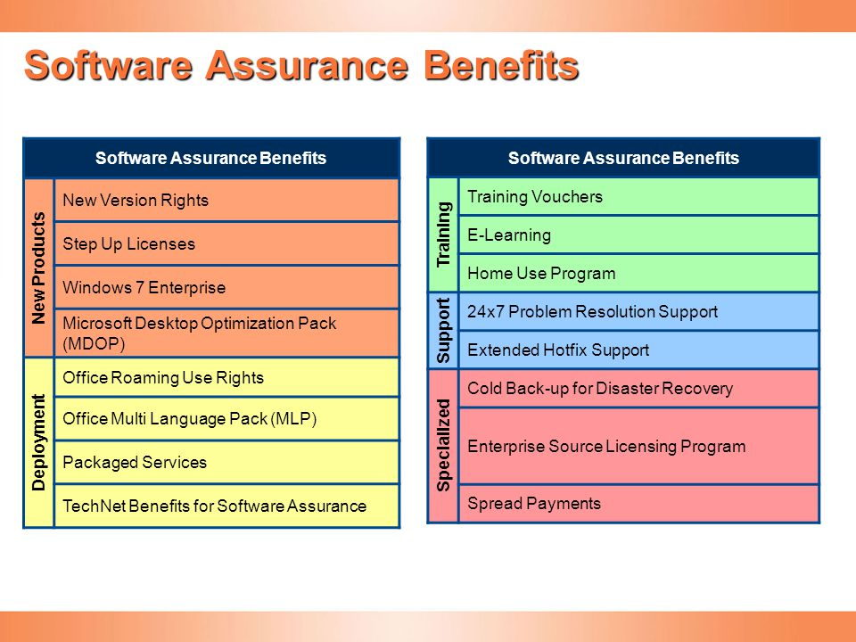 Software Assurance Benefits Training Training Vouchers E-Learning Home Use Program Support 24x7 Problem Resolution Support Extended Hotfix Support Spe