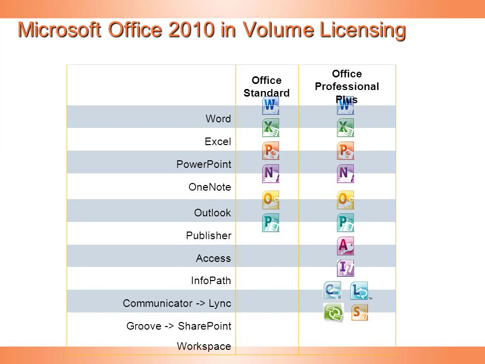 Microsoft Office 2010 in Volume Licensing Office Standard Office Professional Plus Word Excel PowerPoint OneNote Outlook Publisher Access InfoPath Com