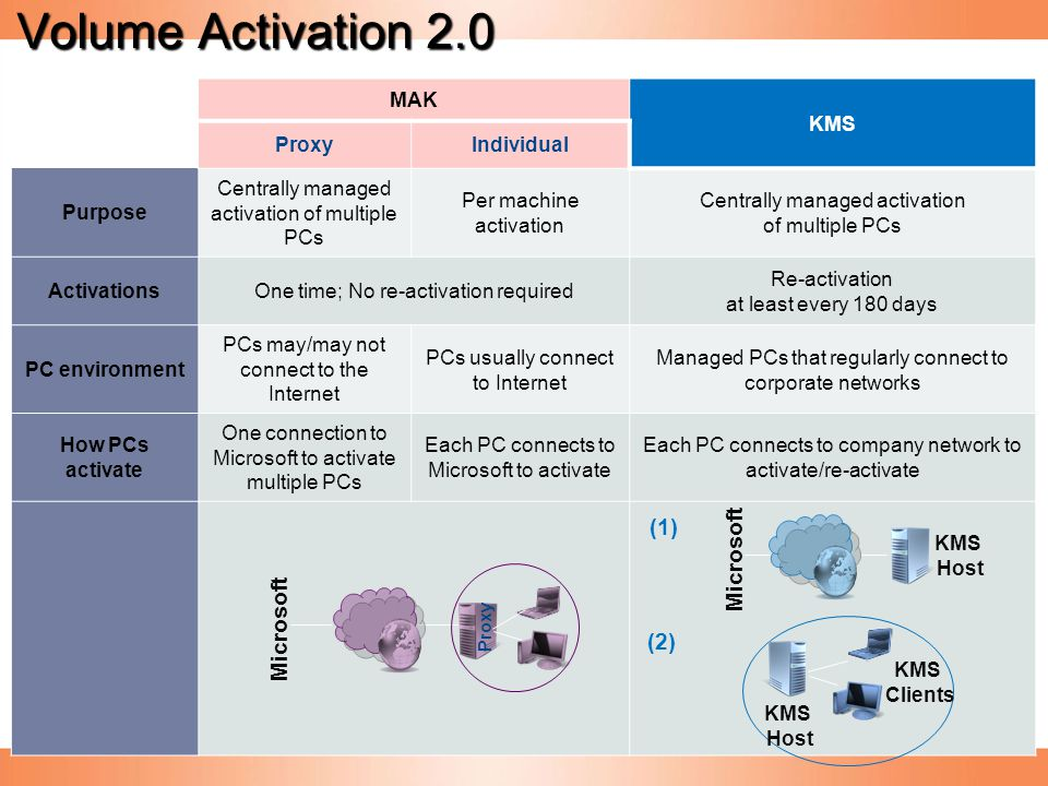 Volume Activation 2.0 MAK KMS ProxyIndividual Purpose Centrally managed activation of multiple PCs Per machine activation Centrally managed activation