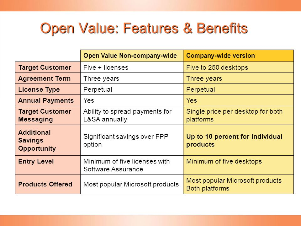 Open Value: Features & Benefits Minimum of five desktopsMinimum of five licenses with Software Assurance Entry Level Yes Perpetual Three years Five to