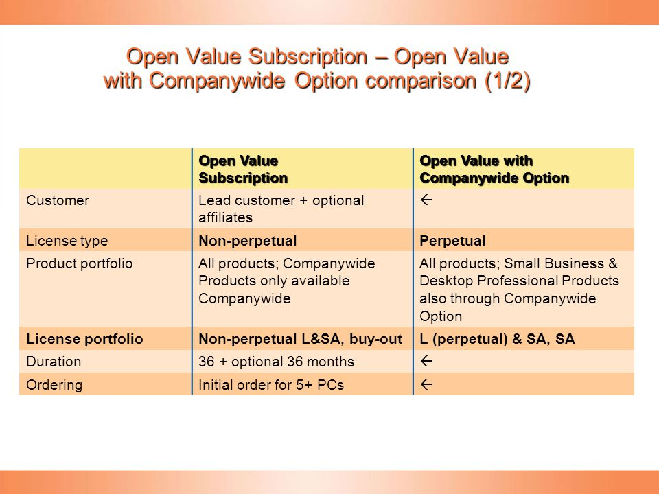 Open Value Subscription – Open Value with Companywide Option comparison (1/2) Open Value Subscription Open Value with Companywide Option CustomerLead