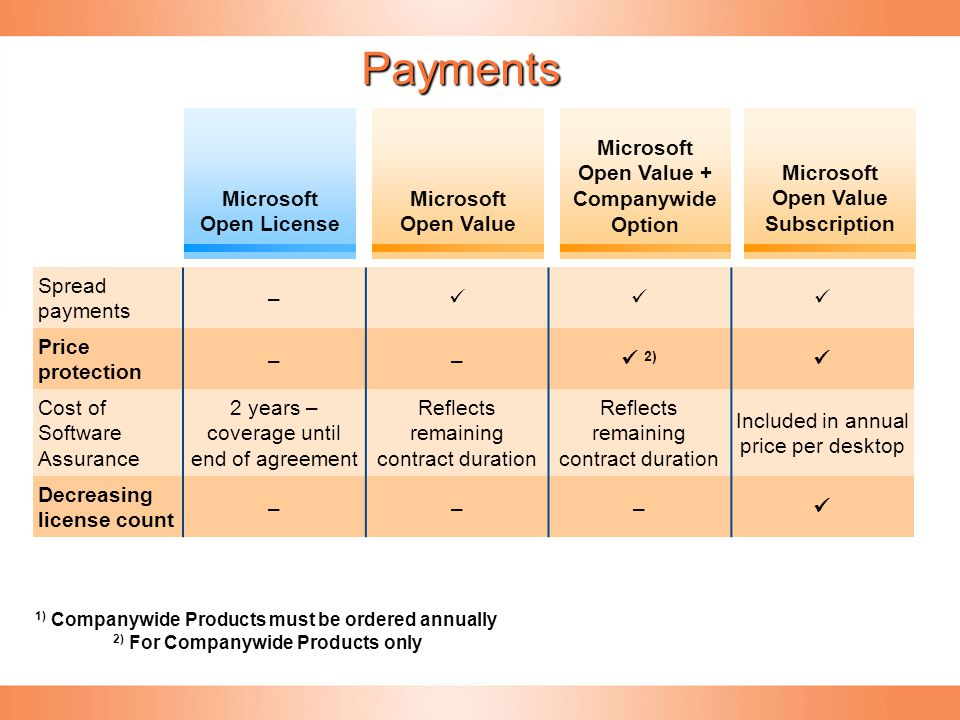Payments Microsoft Open License Microsoft Open Value Microsoft Open Value + Companywide Option Microsoft Open Value Subscription Spread payments – Pri