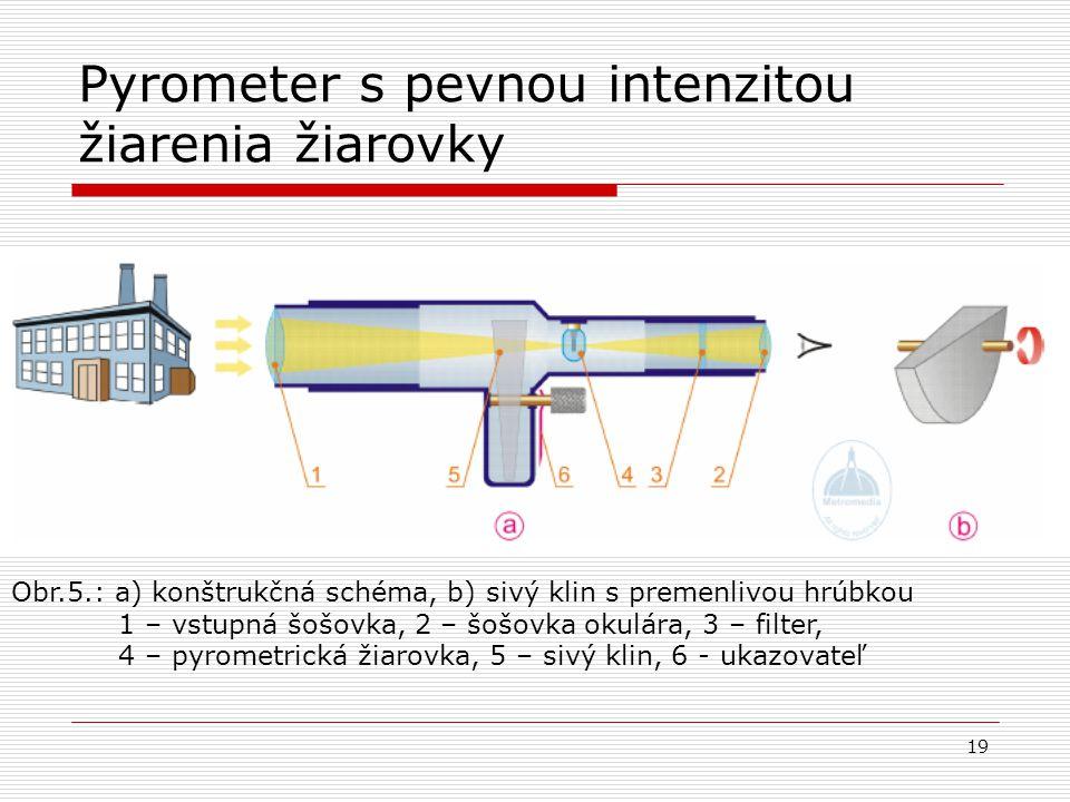 19 Pyrometer s pevnou intenzitou žiarenia žiarovky Obr.5.: a) konštrukčná schéma, b) sivý klin s premenlivou hrúbkou 1 – vstupná šošovka, 2 – šošovka