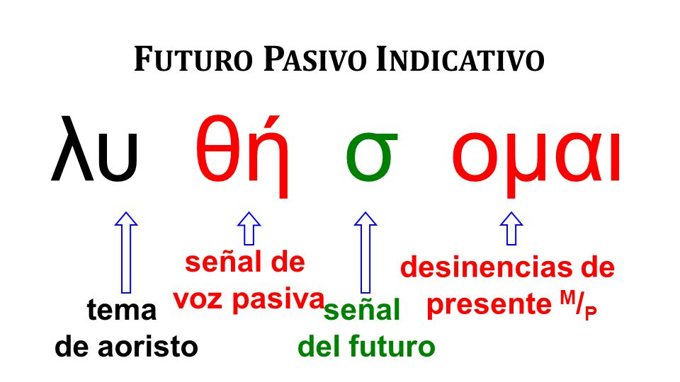 λυ θή σ ομαι F UTURO P ASIVO I NDICATIVO tema de aoristo señal de voz pasiva señal del futuro desinencias de presente M / P