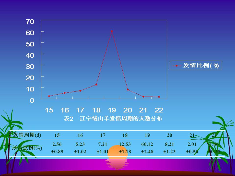 发情周期 (d) 1516171819202122 所占比例 (%) 2.56 ±0.89 5.23 ±1.02 7.21 ±1.01 12.53 ±1.18 60.12 ±2.48 8.21 ±1.23 2.01 ±0.56 1.66 ±0.25 表 2 辽宁绒山羊发情周期的天数分布