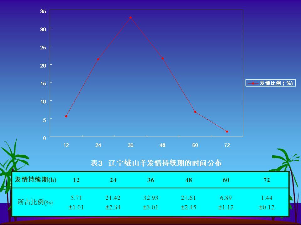 发情持续期 (h) 122436486072 所占比例 (%) 5.71 ±1.01 21.42 ±2.34 32.93 ±3.01 21.61 ±2.45 6.89 ±1.12 1.44 ±0.12 表 3 辽宁绒山羊发情持续期的时间分布
