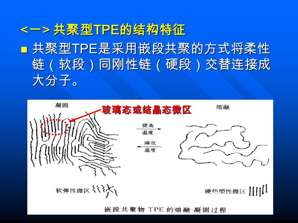 作业 与传统热固性橡胶相比,热塑性弹性 体有何优点? 与传统热固性橡胶相比,热塑性弹性 体有何优点? 试用示意图比较热固性橡胶、共聚型 TPE 与共混型 TPE 在微观结构上的区 别? 试用示意图比较热固性橡胶、共聚型 TPE 与共混型 TPE 在微观结构上的区 别?