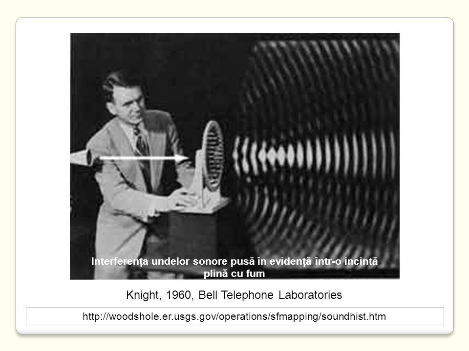 http://woodshole.er.usgs.gov/operations/sfmapping/soundhist.htm Knight, 1960, Bell Telephone Laboratories Interferenţa undelor sonore pusă în evidenţă