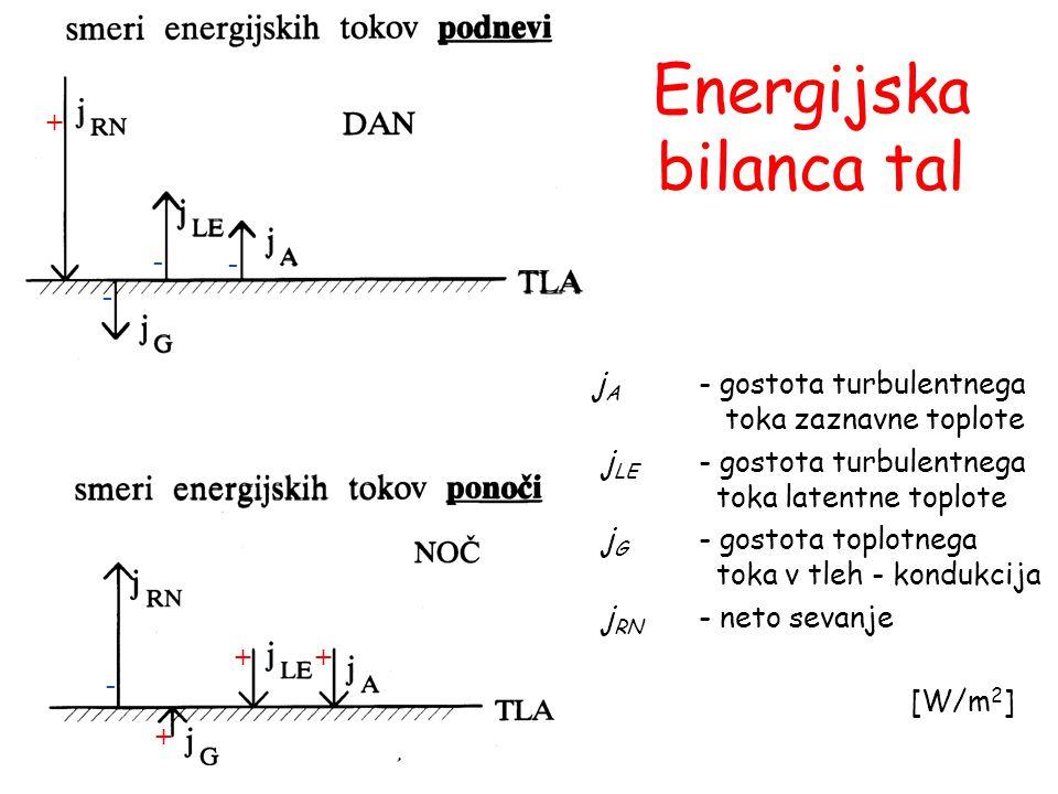 + ++ + - - - - j A - gostota turbulentnega toka zaznavne toplote j LE - gostota turbulentnega toka latentne toplote j G - gostota toplotnega toka v tleh - kondukcija j RN - neto sevanje [W/m 2 ] Energijska bilanca tal