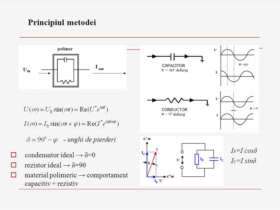 Principiul metodei  condensator ideal → δ=0  rezistor ideal → δ=90  material polimeric → comportament capacitiv + rezistiv - unghi de pierderi I R =I cosδ I C =I sinδ