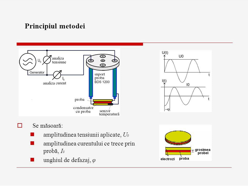 Principiul metodei  Se măsoară: amplitudinea tensiunii aplicate, U 0 amplitudinea curentului ce trece prin probă, I 0 unghiul de defazaj, φ
