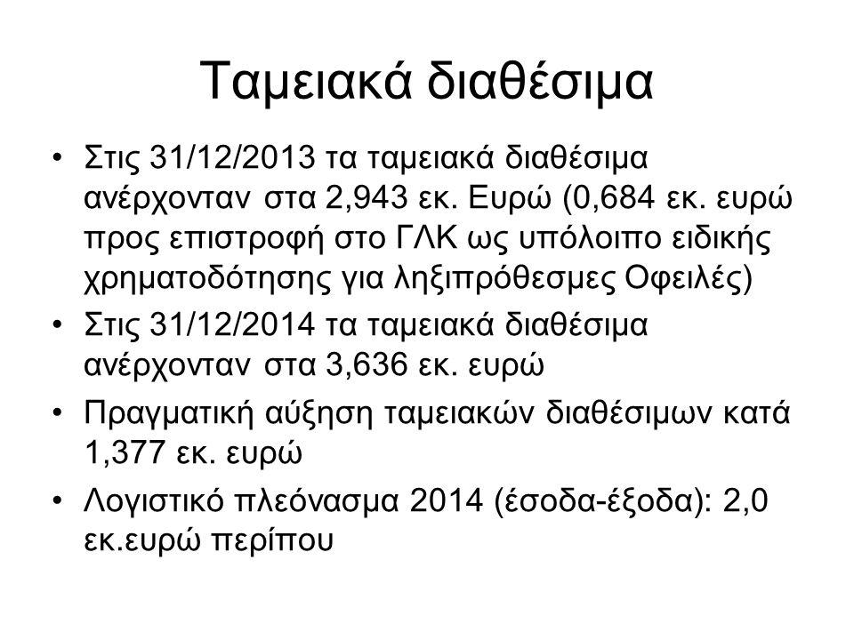 Ταμειακά διαθέσιμα Στις 31/12/2013 τα ταμειακά διαθέσιμα ανέρχονταν στα 2,943 εκ. Ευρώ (0,684 εκ. ευρώ προς επιστροφή στο ΓΛΚ ως υπόλοιπο ειδικής χρημ