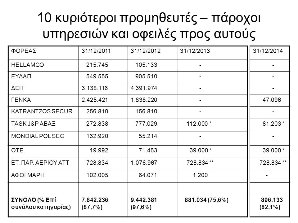 10 κυριότεροι προμηθευτές – πάροχοι υπηρεσιών και οφειλές προς αυτούς ΦΟΡΕΑΣ31/12/201131/12/201231/12/2013 HELLAMCO 215.745 105.133 - ΕΥΔΑΠ 549.555 90