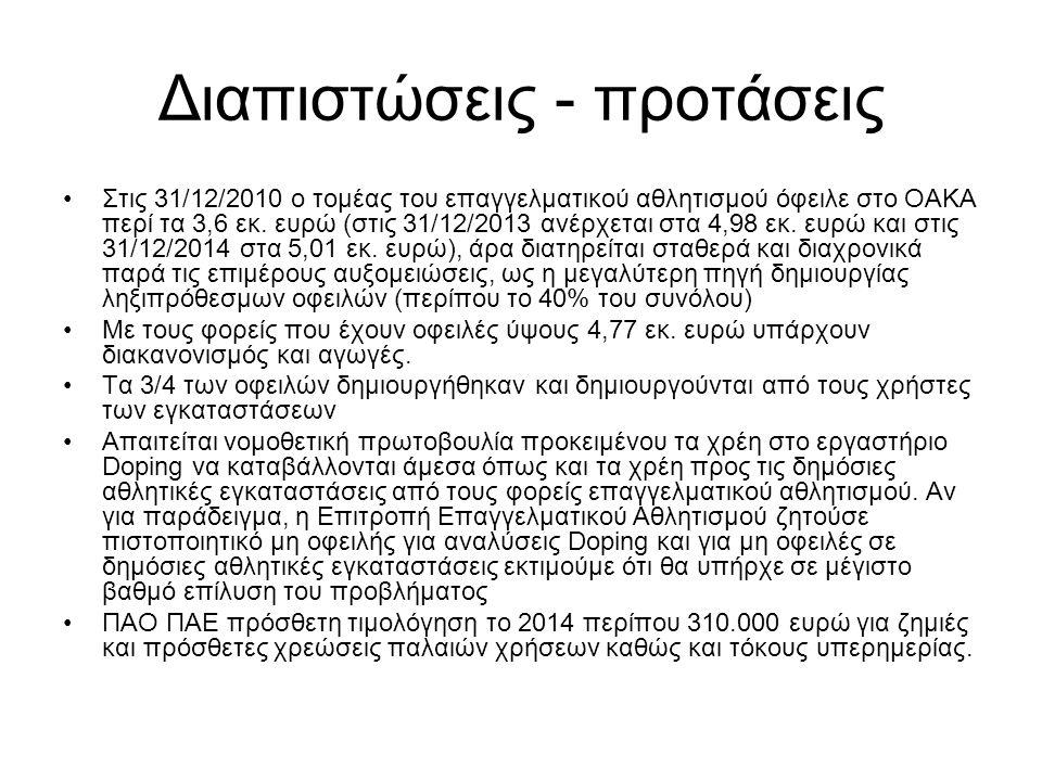 Διαπιστώσεις - προτάσεις Στις 31/12/2010 ο τομέας του επαγγελματικού αθλητισμού όφειλε στο ΟΑΚΑ περί τα 3,6 εκ. ευρώ (στις 31/12/2013 ανέρχεται στα 4,