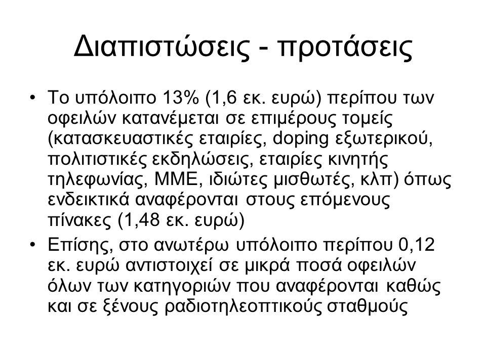 Διαπιστώσεις - προτάσεις Το υπόλοιπο 13% (1,6 εκ. ευρώ) περίπου των οφειλών κατανέμεται σε επιμέρους τομείς (κατασκευαστικές εταιρίες, doping εξωτερικ