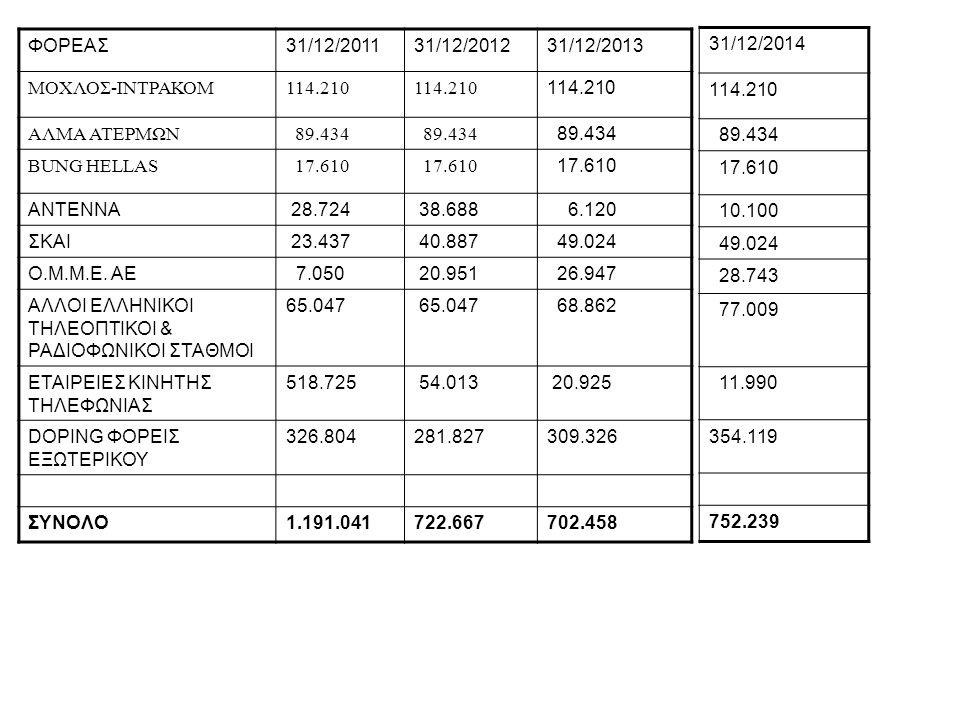 ΦΟΡΕΑΣ31/12/201131/12/201231/12/2013 ΜΟΧΛΟΣ-ΙΝΤΡΑΚΟΜ114.210 ΑΛΜΑ ΑΤΕΡΜΩΝ 89.434 BUNG HELLAS 17.610 ΑΝΤΕΝΝΑ 28.724 38.688 6.120 ΣΚΑΙ 23.437 40.887 49.0