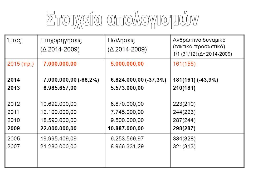 ΈτοςΕπιχορηγήσεις (Δ 2014-2009) Πωλήσεις (Δ 2014-2009) Ανθρώπινο δυναμικό (τακτικό προσωπικό) 1/1 (31/12) (Δτ 2014-2009) 2015 (πρ.) 2014 2013 2012 201
